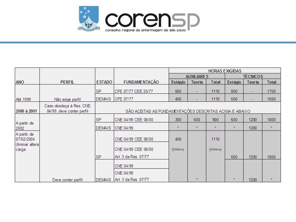 Legislação Educação Superior Legislação atual: Resolução CNE/CES 04/2009 – carga horária mínima de 4000 horas, em 5 anos (apresenta o quadro de integralização) Fundamentada pelo Parecer CNE/CES nº.