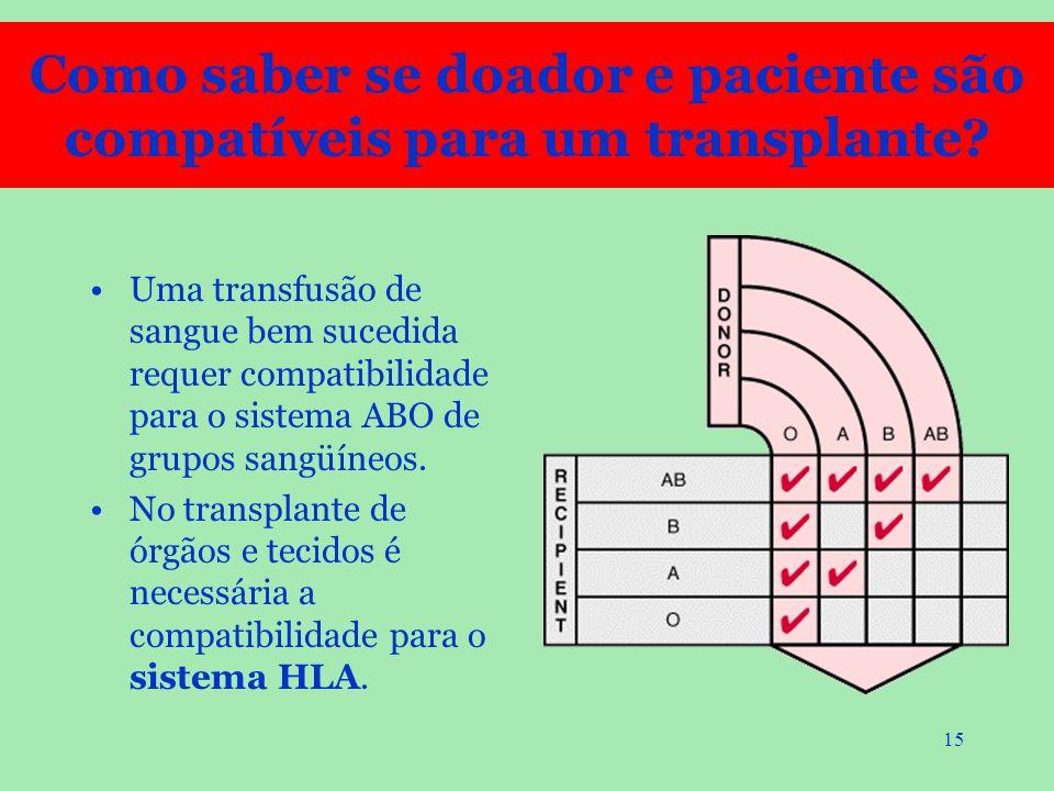 15 Uma transfusão de sangue bem sucedida requer compatibilidade para o sistema ABO de grupos sangüíneos. No transplante de órgãos e tecidos é necessár