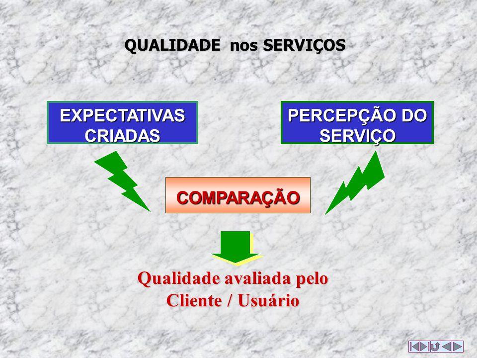 QUALIDADE nos SERVIÇOS EXPECTATIVAS CRIADAS COMPARAÇÃO PERCEPÇÃO DO SERVIÇO Qualidade avaliada pelo Cliente / Usuário