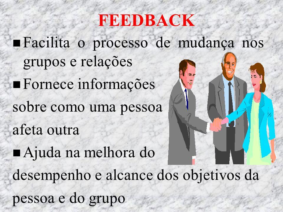 FEEDBACK Facilita o processo de mudança nos grupos e relações Fornece informações sobre como uma pessoa afeta outra Ajuda na melhora do desempenho e alcance dos objetivos da pessoa e do grupo