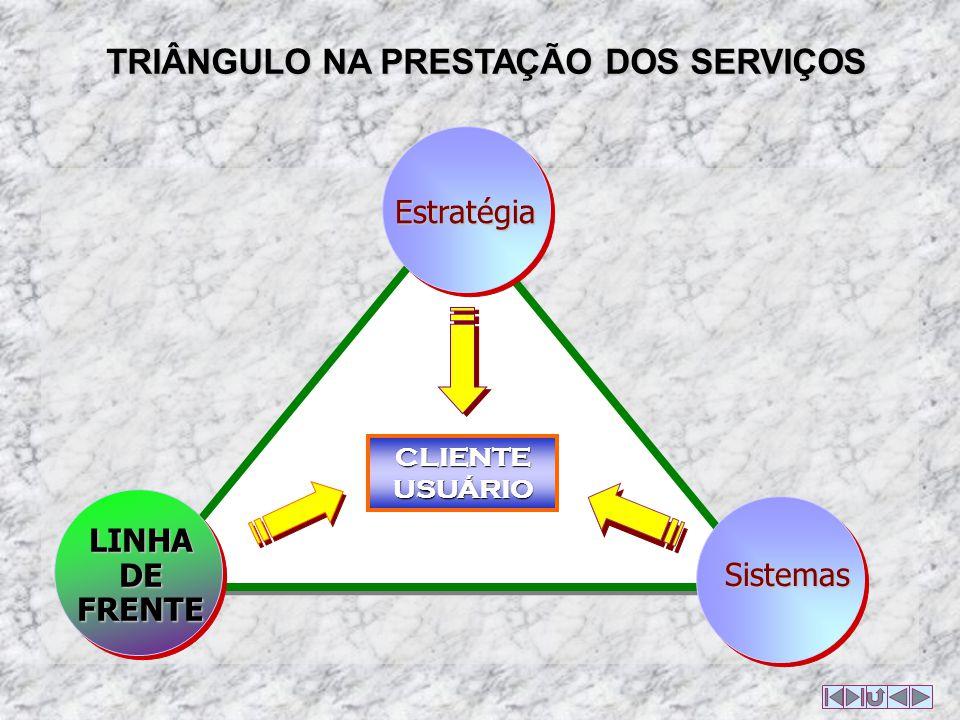 TRIÂNGULO NA PRESTAÇÃO DOS SERVIÇOS CLIENTE USUÁRIO Sistemas Estratégia LINHA DE FRENTE