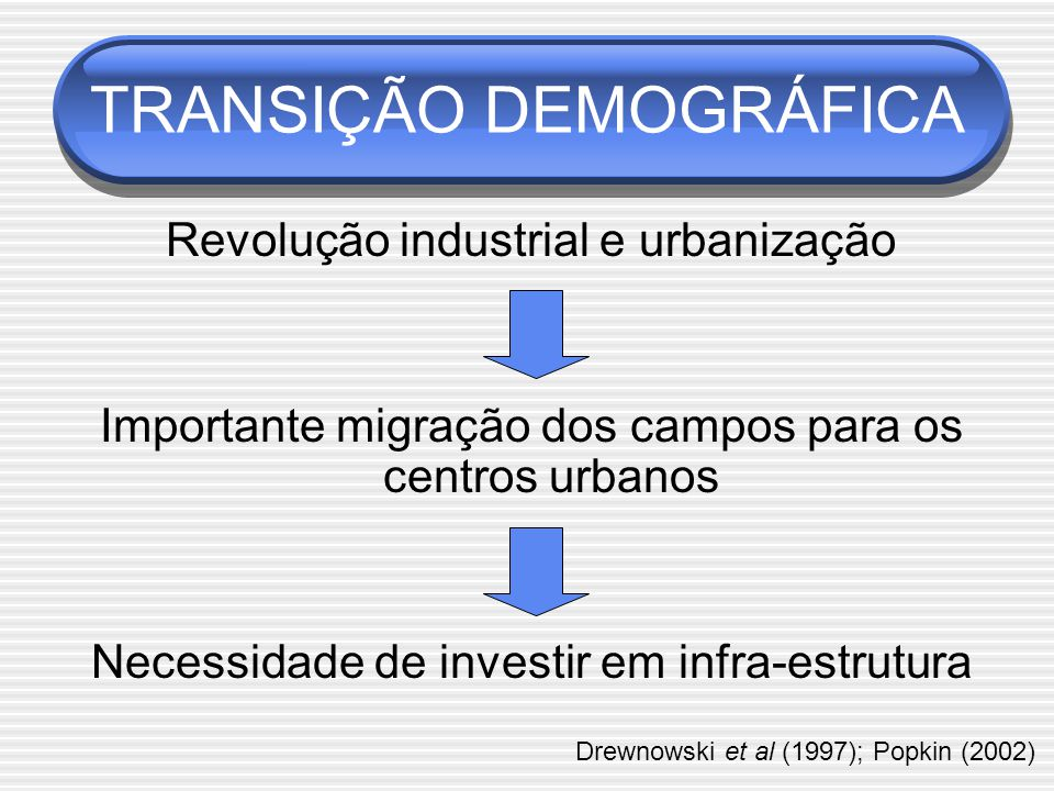 TRANSIÇÃO DEMOGRÁFICA Revolução industrial e urbanização Importante migração dos campos para os centros urbanos Necessidade de investir em infra-estrutura Drewnowski et al (1997); Popkin (2002)