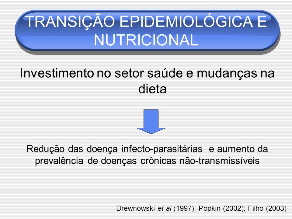 TRANSIÇÃO EPIDEMIOLÓGICA E NUTRICIONAL Investimento no setor saúde e mudanças na dieta Redução das doença infecto-parasitárias e aumento da prevalência de doenças crônicas não-transmissíveis Drewnowski et al (1997); Popkin (2002); Filho (2003)