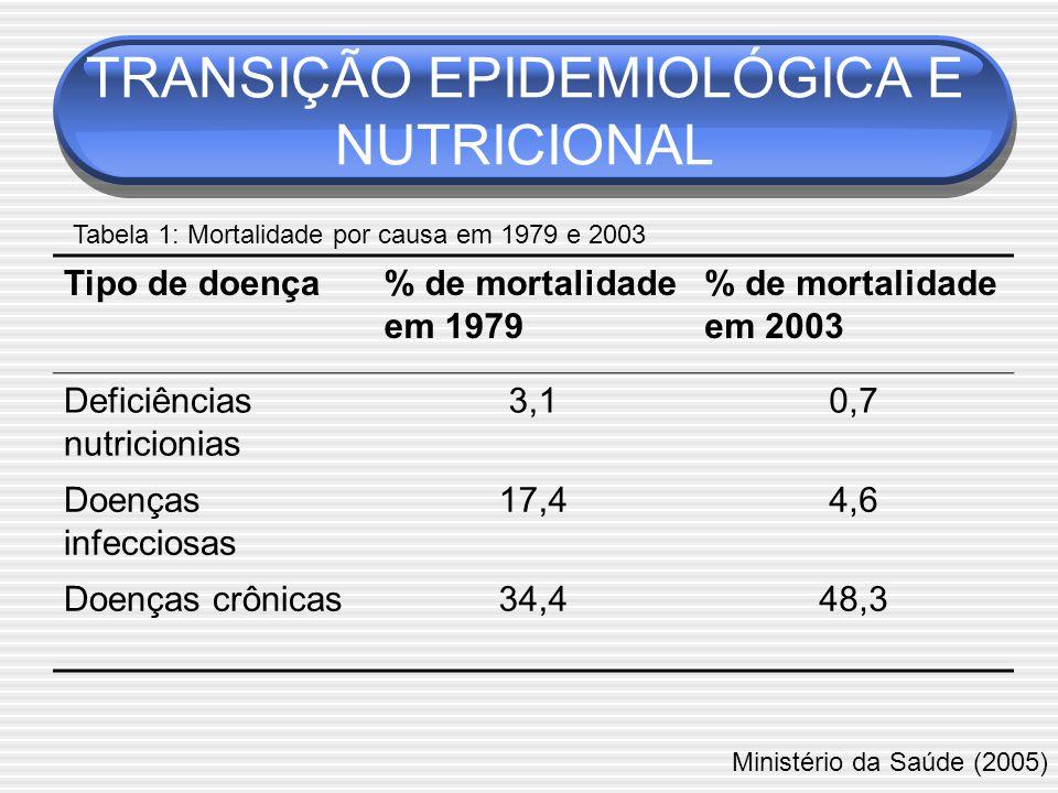 Tipo de doença% de mortalidade em 1979 % de mortalidade em 2003 Deficiências nutricionias 3,10,7 Doenças infecciosas 17,44,6 Doenças crônicas34,448,3 Ministério da Saúde (2005) Tabela 1: Mortalidade por causa em 1979 e 2003