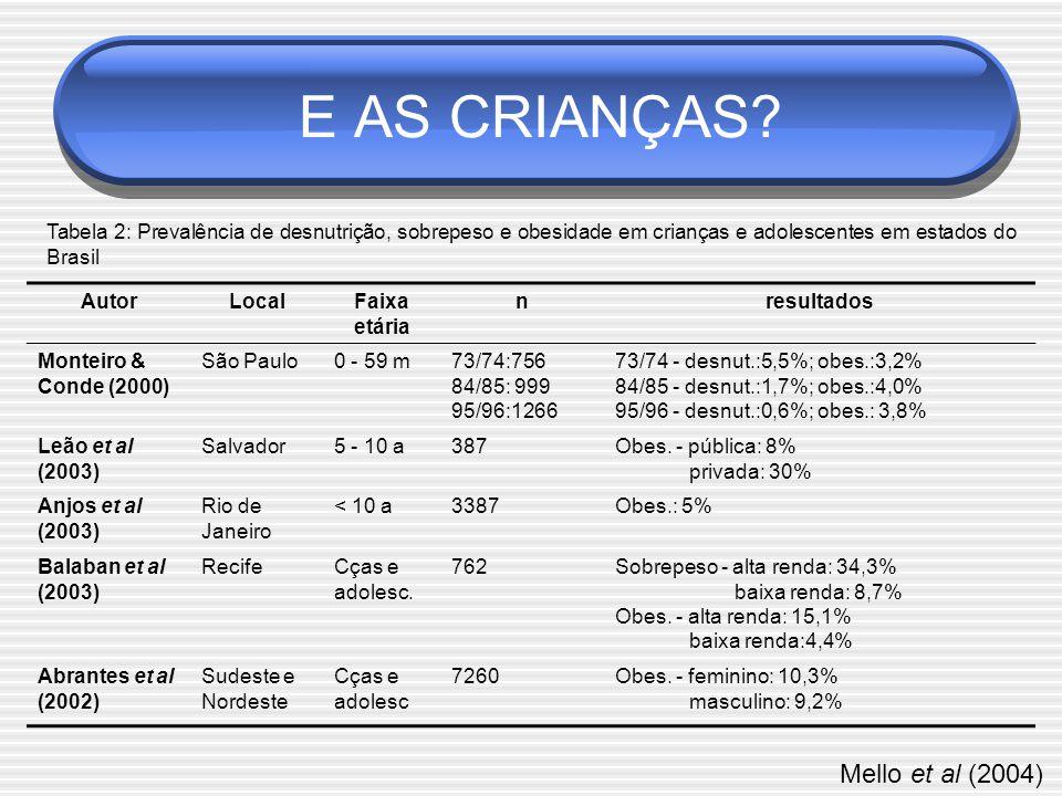 AutorLocalFaixa etária nresultados Monteiro & Conde (2000) São Paulo0 - 59 m73/74:756 84/85: 999 95/96:1266 73/74 - desnut.:5,5%; obes.:3,2% 84/85 - desnut.:1,7%; obes.:4,0% 95/96 - desnut.:0,6%; obes.: 3,8% Leão et al (2003) Salvador5 - 10 a387Obes.