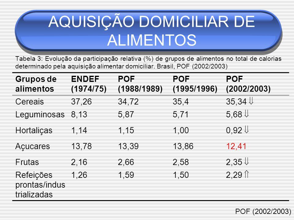 Tabela 3: Evolução da participação relativa (%) de grupos de alimentos no total de calorias determinado pela aquisição alimentar domiciliar.