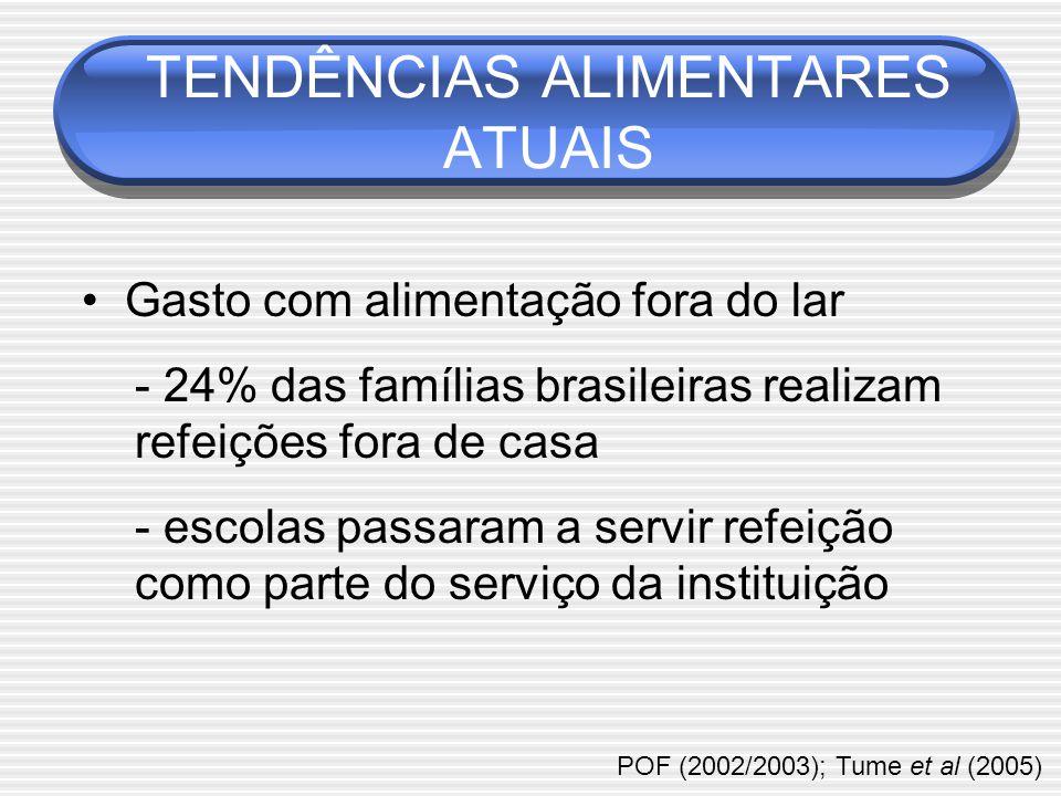 TENDÊNCIAS ALIMENTARES ATUAIS POF (2002/2003); Tume et al (2005) Gasto com alimentação fora do lar - 24% das famílias brasileiras realizam refeições fora de casa - escolas passaram a servir refeição como parte do serviço da instituição