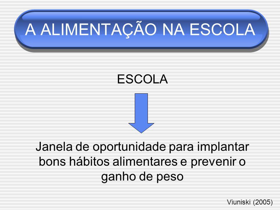 A ALIMENTAÇÃO NA ESCOLA ESCOLA Janela de oportunidade para implantar bons hábitos alimentares e prevenir o ganho de peso Viuniski (2005)