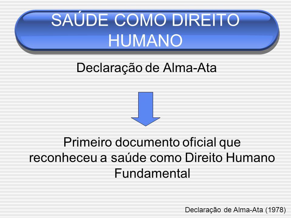 SAÚDE COMO DIREITO HUMANO Declaração de Alma-Ata Primeiro documento oficial que reconheceu a saúde como Direito Humano Fundamental Declaração de Alma-Ata (1978)