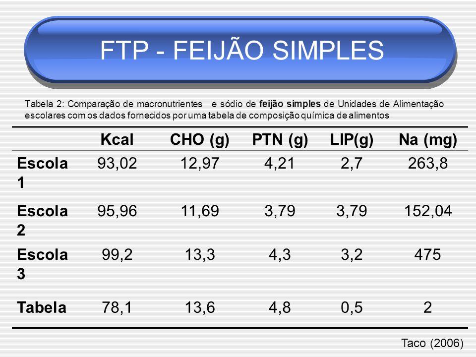 KcalCHO (g)PTN (g)LIP(g)Na (mg) Escola 1 93,0212,974,212,7263,8 Escola 2 95,9611,693,79 152,04 Escola 3 99,213,34,33,2475 Tabela78,113,64,80,52 Tabela 2: Comparação de macronutrientes e sódio de feijão simples de Unidades de Alimentação escolares com os dados fornecidos por uma tabela de composição química de alimentos Taco (2006) FTP - FEIJÃO SIMPLES
