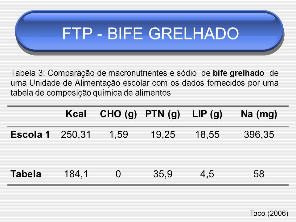 KcalCHO (g)PTN (g)LIP (g)Na (mg) Escola 1250,311,5919,2518,55396,35 Tabela184,1035,94,558 Tabela 3: Comparação de macronutrientes e sódio de bife grelhado de uma Unidade de Alimentação escolar com os dados fornecidos por uma tabela de composição química de alimentos Taco (2006) FTP - BIFE GRELHADO