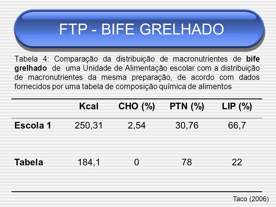 Tabela 4: Comparação da distribuição de macronutrientes de bife grelhado de uma Unidade de Alimentação escolar com a distribuição de macronutrientes da mesma preparação, de acordo com dados fornecidos por uma tabela de composição química de alimentos KcalCHO (%)PTN (%)LIP (%) Escola 1250,312,5430,7666,7 Tabela184,107822 Taco (2006) FTP - BIFE GRELHADO