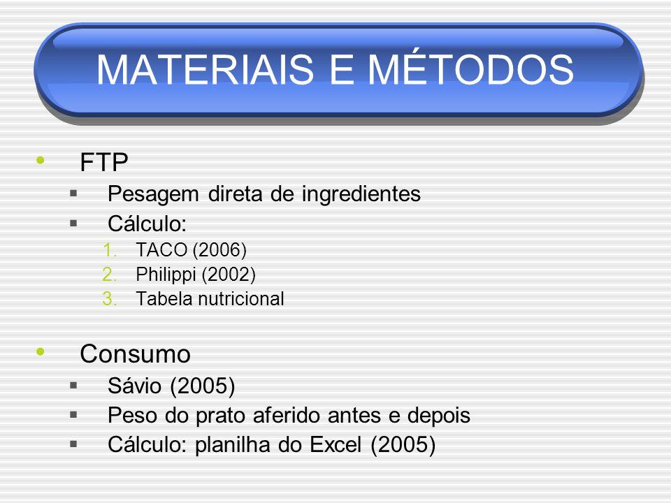 MATERIAIS E MÉTODOS FTP  Pesagem direta de ingredientes  Cálculo: 1.TACO (2006) 2.Philippi (2002) 3.Tabela nutricional Consumo  Sávio (2005)  Peso do prato aferido antes e depois  Cálculo: planilha do Excel (2005)