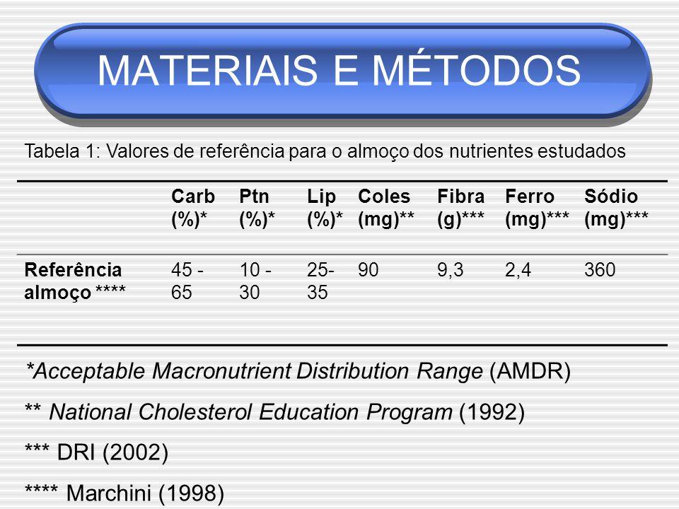 Carb (%)* Ptn (%)* Lip (%)* Coles (mg)** Fibra (g)*** Ferro (mg)*** Sódio (mg)*** Referência almoço **** 45 - 65 10 - 30 25- 35 909,32,4360 Tabela 1: Valores de referência para o almoço dos nutrientes estudados *Acceptable Macronutrient Distribution Range (AMDR) ** National Cholesterol Education Program (1992) *** DRI (2002) **** Marchini (1998) MATERIAIS E MÉTODOS