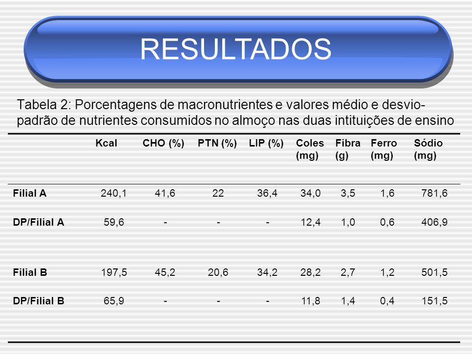 Tabela 2: Porcentagens de macronutrientes e valores médio e desvio- padrão de nutrientes consumidos no almoço nas duas intituições de ensino KcalCHO (%)PTN (%)LIP (%)Coles (mg) Fibra (g) Ferro (mg) Sódio (mg) Filial A240,141,62236,434,03,51,6781,6 DP/Filial A59,6---12,41,00,6406,9 Filial B197,545,220,634,228,22,71,2501,5 DP/Filial B65,9---11,81,40,4151,5 RESULTADOS