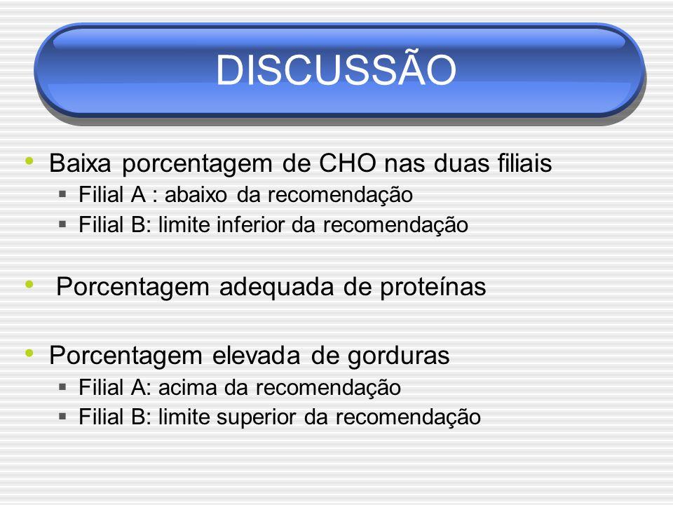 DISCUSSÃO Baixa porcentagem de CHO nas duas filiais  Filial A : abaixo da recomendação  Filial B: limite inferior da recomendação Porcentagem adequada de proteínas Porcentagem elevada de gorduras  Filial A: acima da recomendação  Filial B: limite superior da recomendação