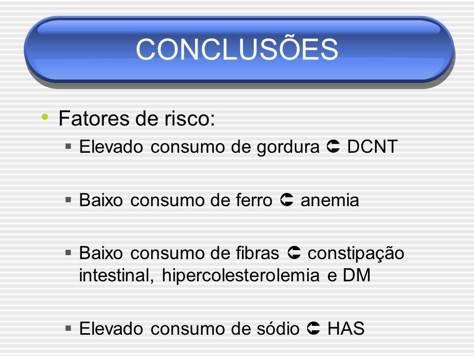 CONCLUSÕES Fatores de risco:  Elevado consumo de gordura  DCNT  Baixo consumo de ferro  anemia  Baixo consumo de fibras  constipação intestinal, hipercolesterolemia e DM  Elevado consumo de sódio  HAS