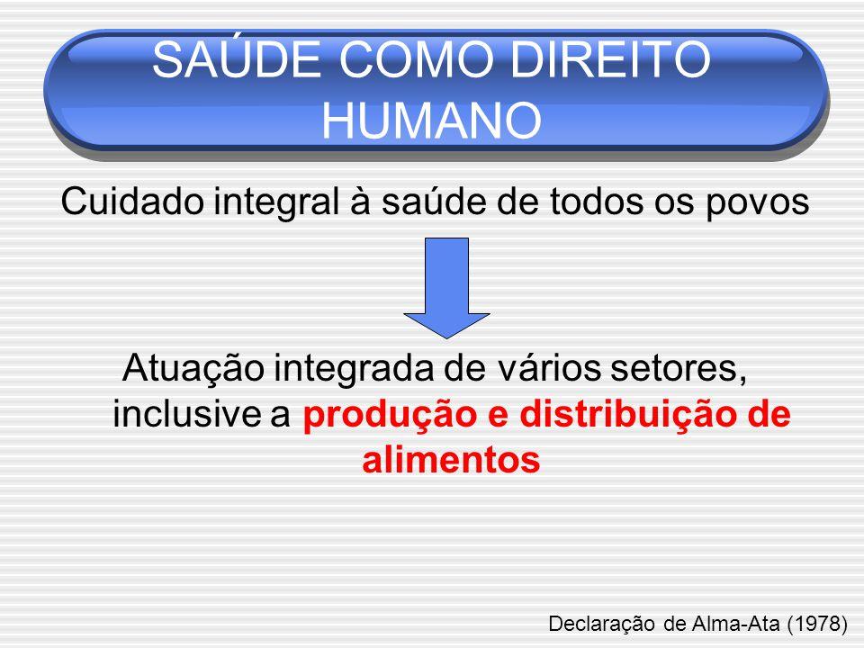 Cuidado integral à saúde de todos os povos Atuação integrada de vários setores, inclusive a produção e distribuição de alimentos SAÚDE COMO DIREITO HUMANO Declaração de Alma-Ata (1978)