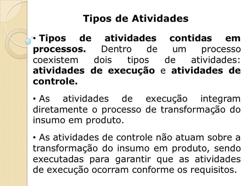 Tipos de Atividades Tipos de atividades contidas em processos. Dentro de um processo coexistem dois tipos de atividades: atividades de execução e ativ