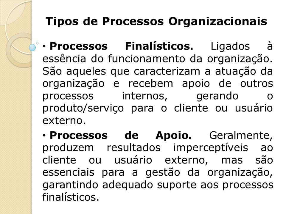 Tipos de Processos Organizacionais Processos Finalísticos. Ligados à essência do funcionamento da organização. São aqueles que caracterizam a atuação