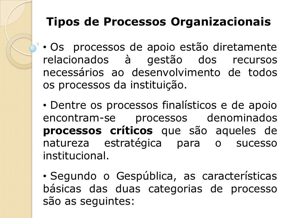 Tipos de Processos Organizacionais Os processos de apoio estão diretamente relacionados à gestão dos recursos necessários ao desenvolvimento de todos