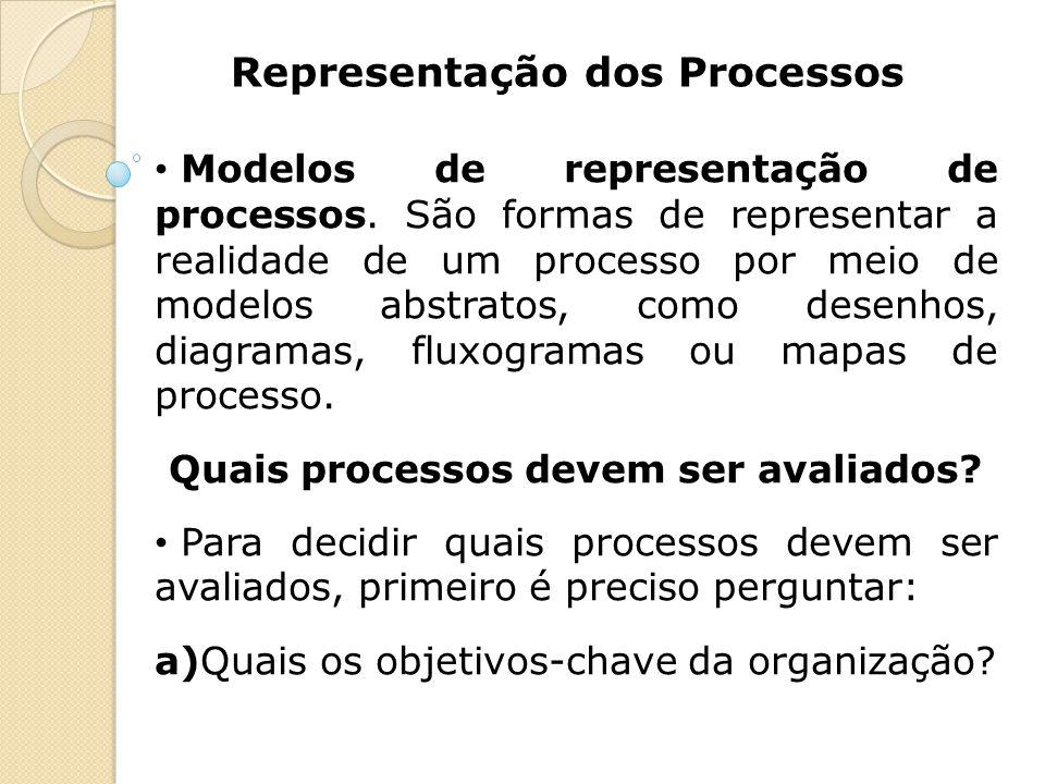 Representação dos Processos Modelos de representação de processos. São formas de representar a realidade de um processo por meio de modelos abstratos,