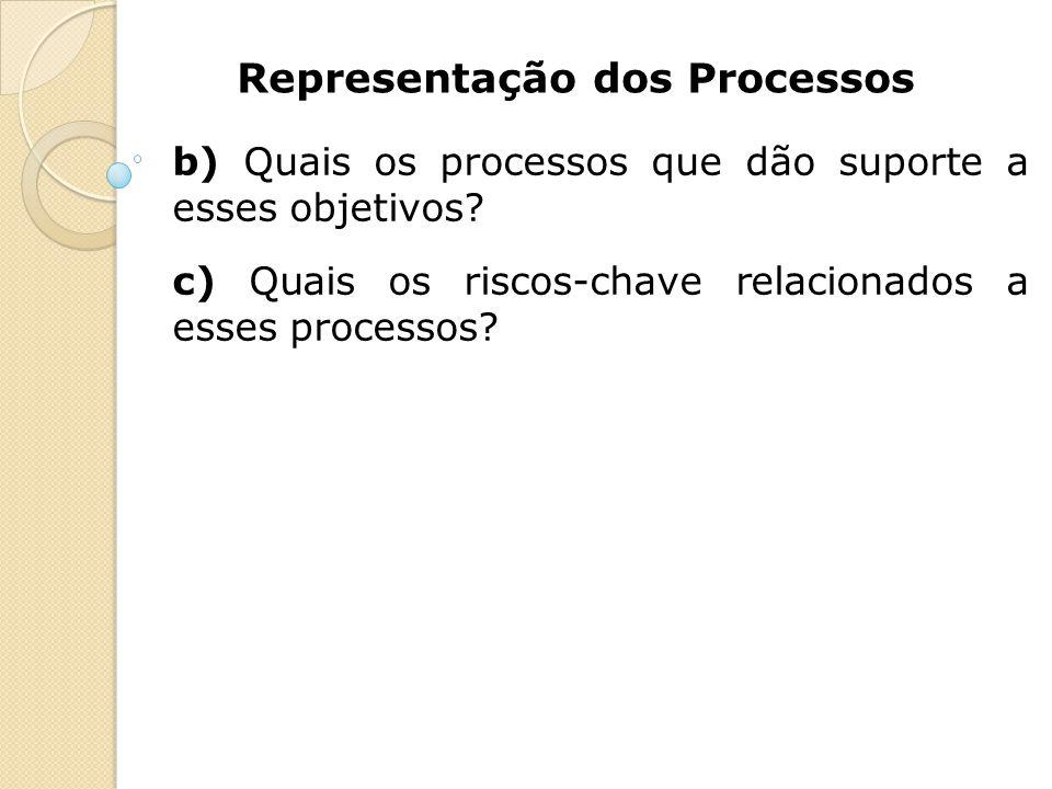 Representação dos Processos b) Quais os processos que dão suporte a esses objetivos? c) Quais os riscos-chave relacionados a esses processos?