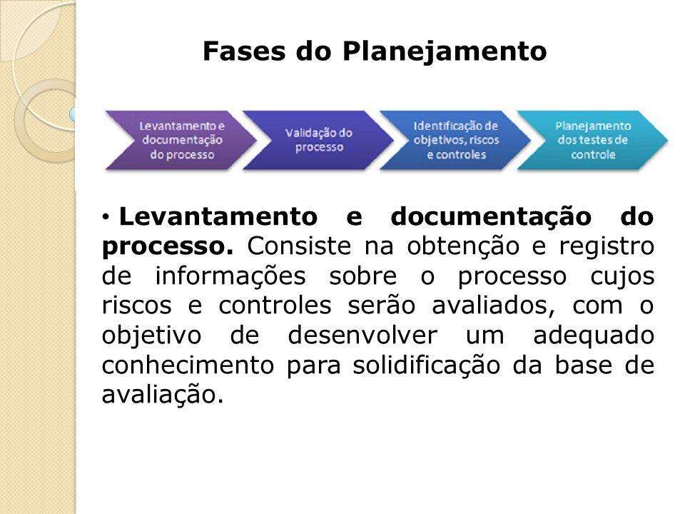 Fases do Planejamento Levantamento e documentação do processo. Consiste na obtenção e registro de informações sobre o processo cujos riscos e controle