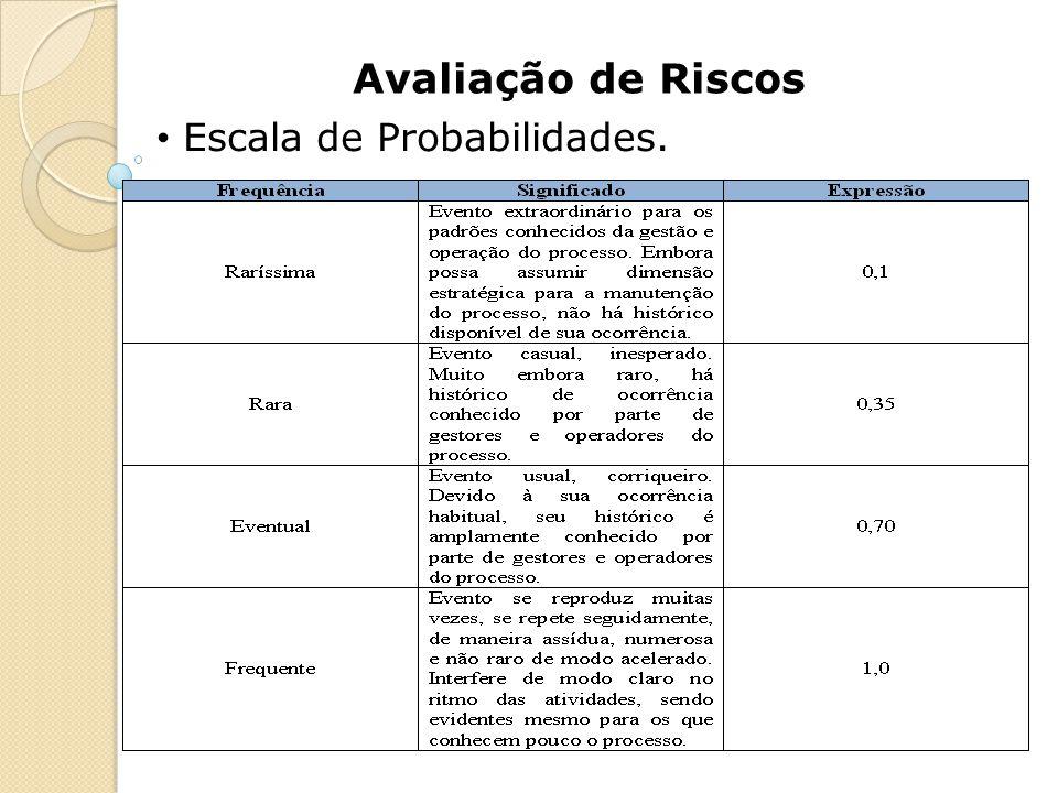 Avaliação de Riscos Escala de Probabilidades.