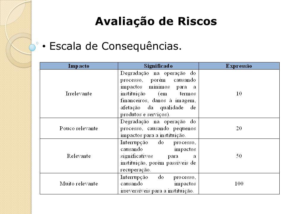 Avaliação de Riscos Escala de Consequências.