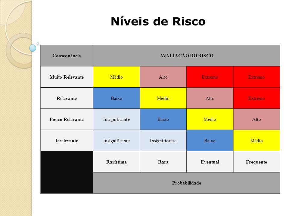 Níveis de Risco ConsequênciaAVALIAÇÃO DO RISCO Muito RelevanteMédioAltoExtremo RelevanteBaixoMédioAltoExtremo Pouco RelevanteInsignificanteBaixoMédioA