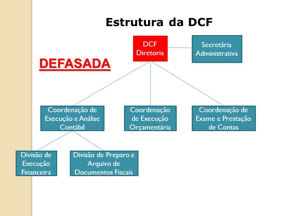 DCF Diretoria Divisão de Preparo e Arquivo de Documentos Fiscais Divisão de Execução Financeira Coordenação de Execução e Análise Contábil Secretária