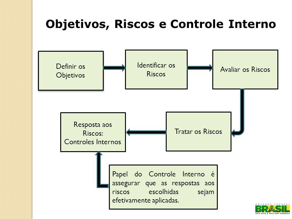 Definir os Objetivos Definir os Objetivos Identificar os Riscos Resposta aos Riscos: Controles Internos Tratar os Riscos Avaliar os Riscos Papel do Co