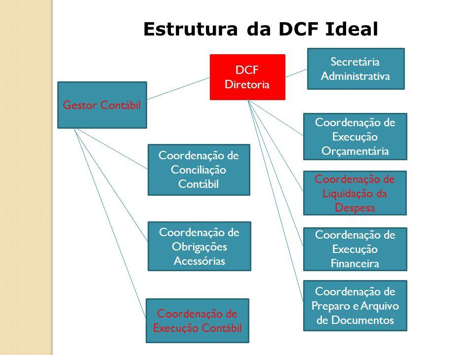 DCF Diretoria Coordenação de Preparo e Arquivo de Documentos Coordenação de Execução Financeira Coordenação de Liquidação da Despesa Secretária Admini