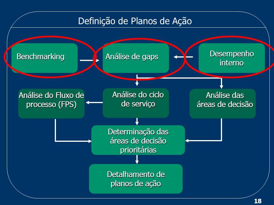 18 Definição de Planos de Ação Benchmarking Desempenho interno Análise de gaps Análise de gaps Análise do ciclo de serviço Análise do ciclo de serviço