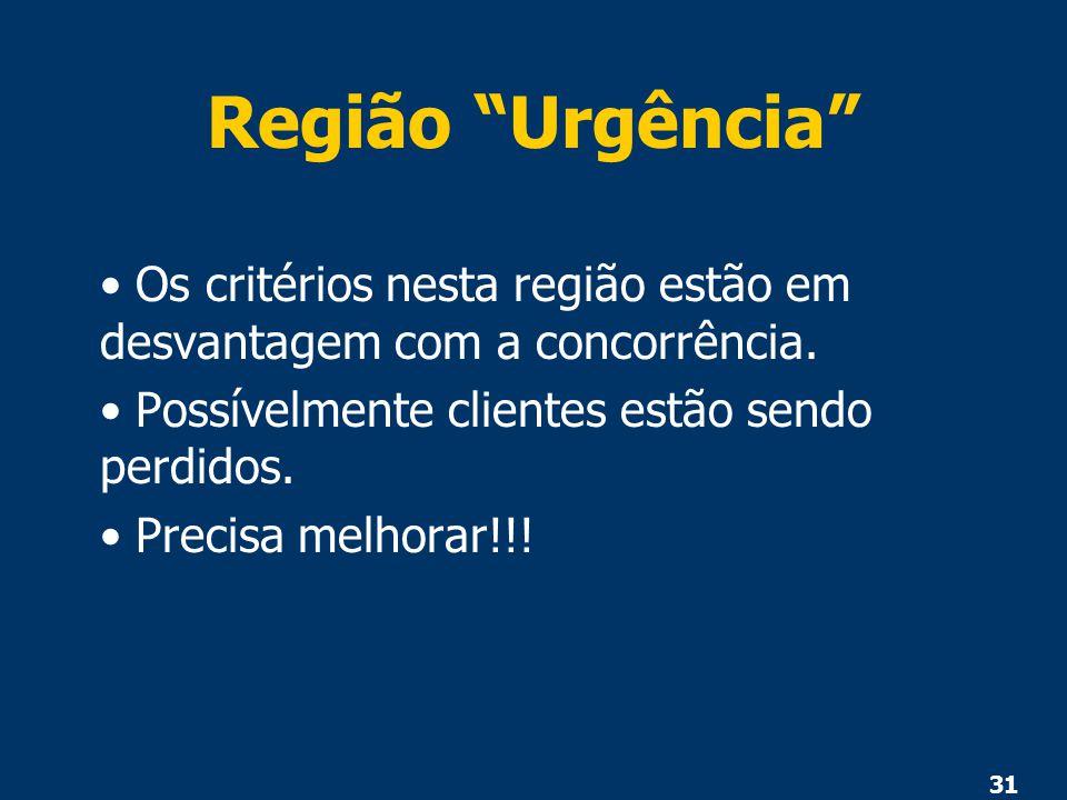 """31 Região """"Urgência"""" Os critérios nesta região estão em desvantagem com a concorrência. Possívelmente clientes estão sendo perdidos. Precisa melhorar!"""
