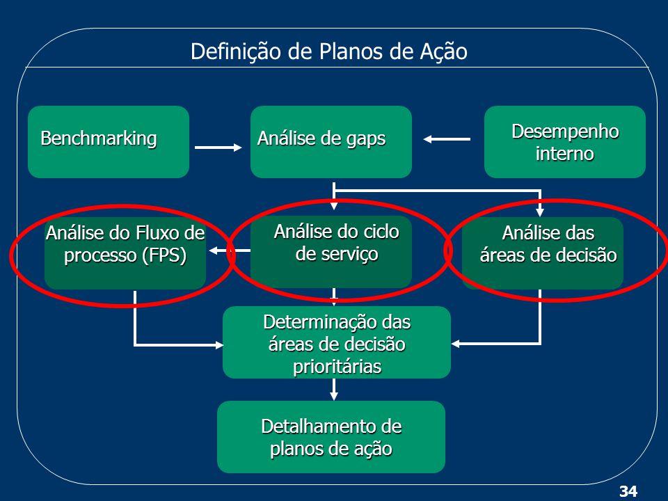 34 Definição de Planos de Ação Benchmarking Desempenho interno Análise de gaps Análise de gaps Análise do ciclo de serviço Análise do ciclo de serviço