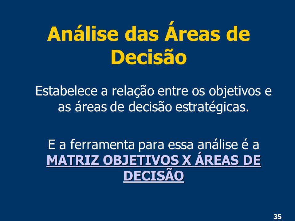 35 Análise das Áreas de Decisão Estabelece a relação entre os objetivos e as áreas de decisão estratégicas. MATRIZ OBJETIVOS X ÁREAS DE DECISÃO MATRIZ