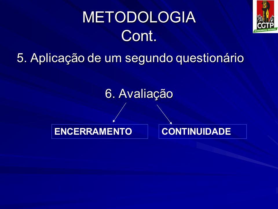 METODOLOGIA Cont. 5. Aplicação de um segundo questionário 6. Avaliação CONTINUIDADEENCERRAMENTO