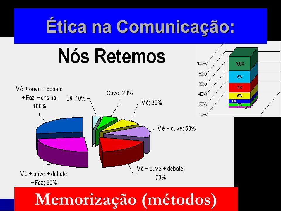 Memorização (métodos) Ética na Comunicação: