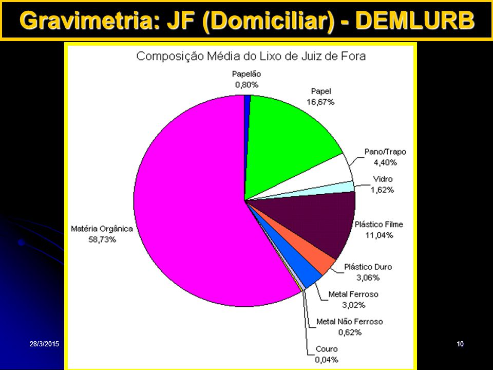 28/3/201510 Gravimetria: JF (Domiciliar) - DEMLURB
