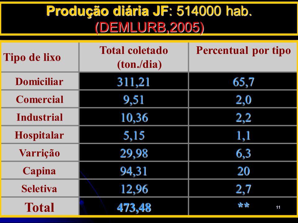 28/3/201511 Produção diária JF: 514000 hab. (DEMLURB,2005) Tipo de lixo Total coletado (ton./dia) Percentual por tipo Domiciliar311,21 65,7 Comercial9