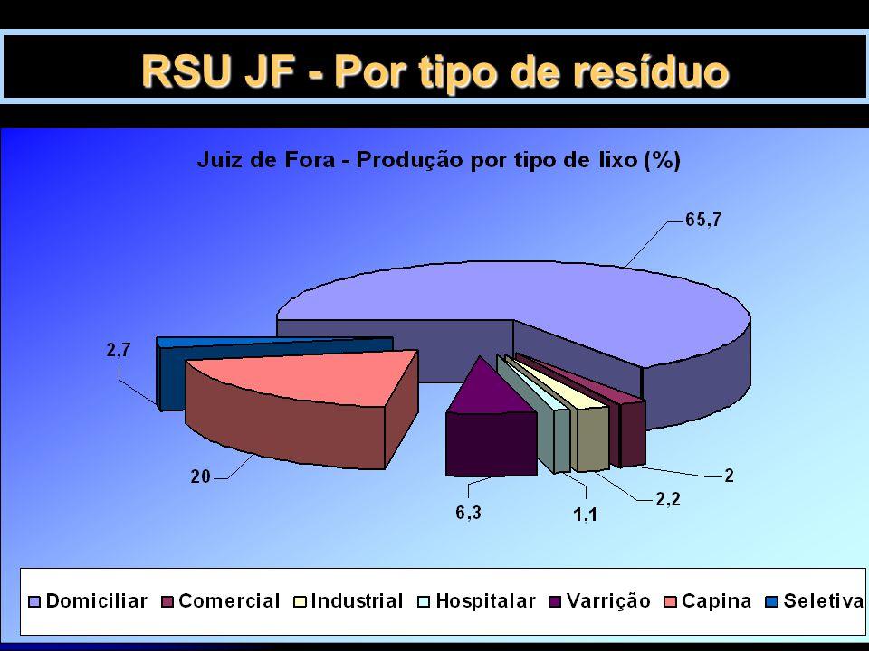 28/3/201512 RSU JF - Por tipo de resíduo