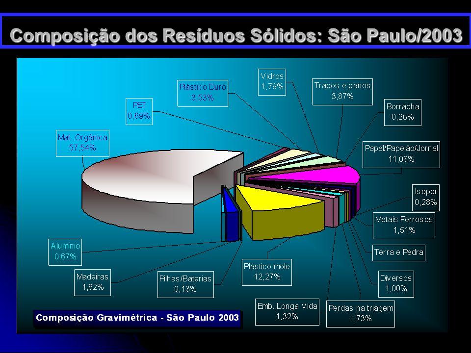 28/3/201513 Composição dos Resíduos Sólidos: São Paulo/2003