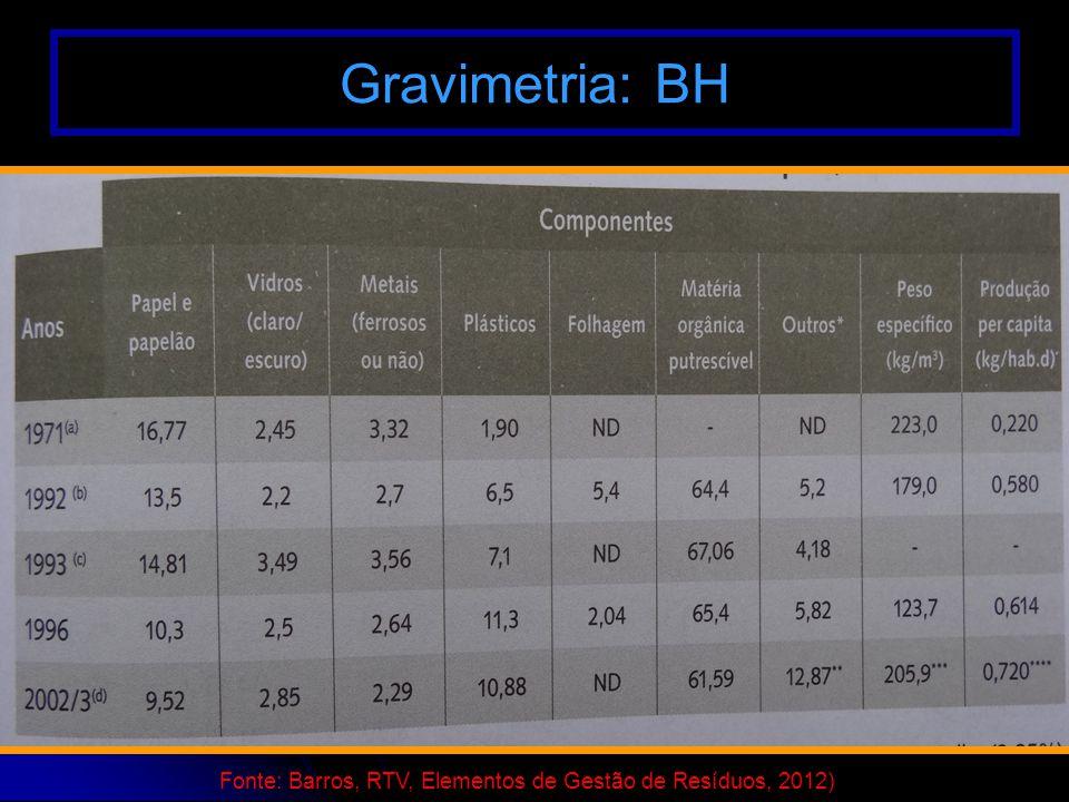 Gravimetria: BH Fonte: Barros, RTV, Elementos de Gestão de Resíduos, 2012)