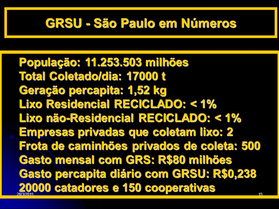 28/3/201515 GRSU - São Paulo em Números População: 11.253.503 milhões Total Coletado/dia: 17000 t Geração percapita: 1,52 kg Lixo Residencial RECICLAD