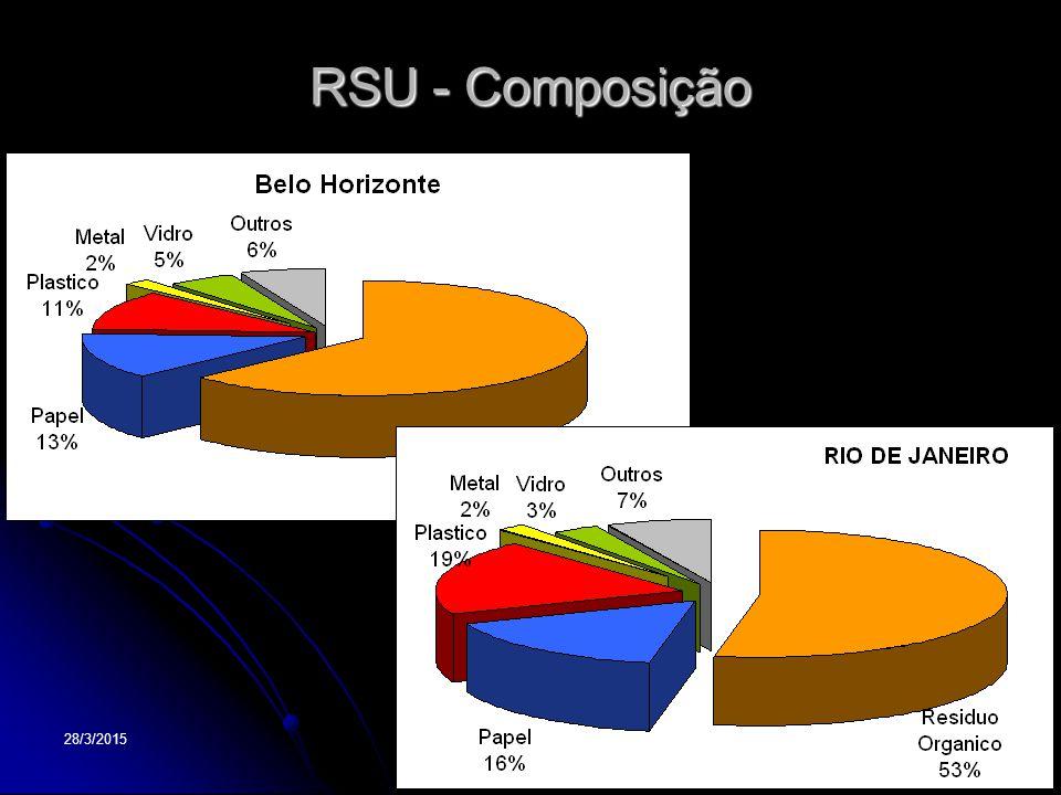 28/3/201517 RSU - Composição