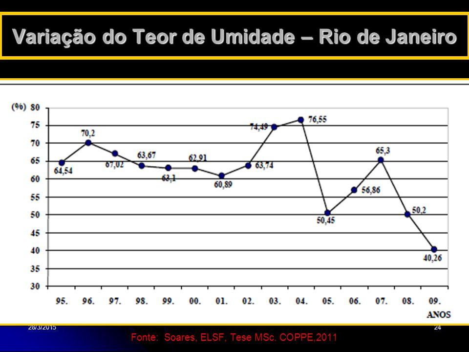 28/3/201524 Variação do Teor de Umidade – Rio de Janeiro Fonte: Soares, ELSF, Tese MSc. COPPE,2011