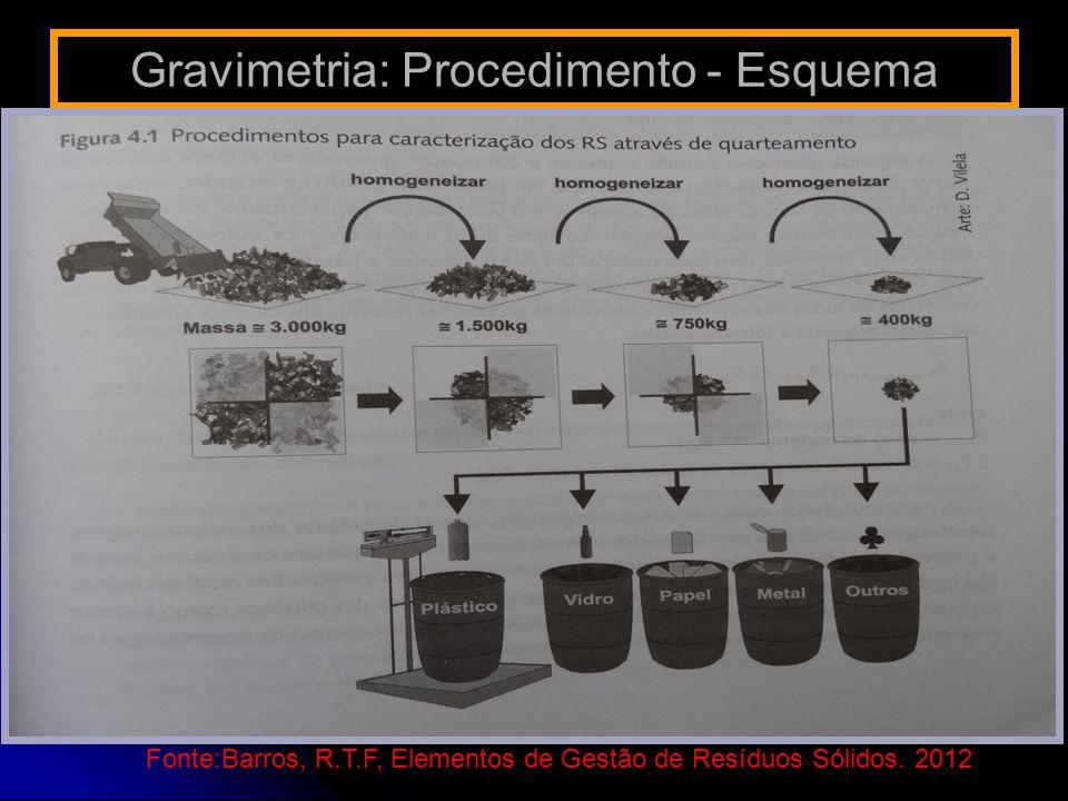 Gravimetria: Procedimento - Esquema Fonte:Barros, R.T.F, Elementos de Gestão de Resíduos Sólidos. 2012