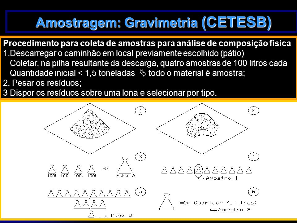 28/3/201531 Amostragem: Gravimetria (CETESB) Amostragem: Gravimetria (CETESB) Procedimento para coleta de amostras para análise de composição física 1